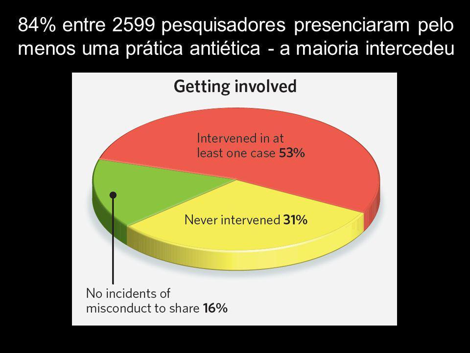 84% entre 2599 pesquisadores presenciaram pelo menos uma prática antiética - a maioria intercedeu