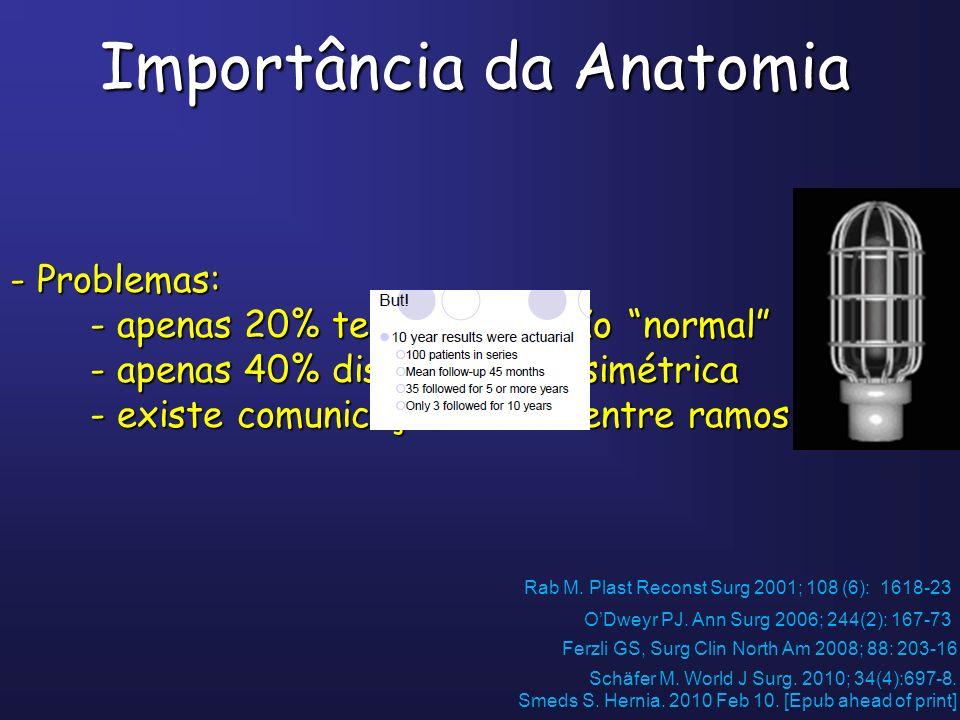Diferenças entre Cirurgia Aberta e Cirurgia Endoscópica Ferzli GS, Surg Clin North Am 2008; 88: 203-16 Langeveld HR.