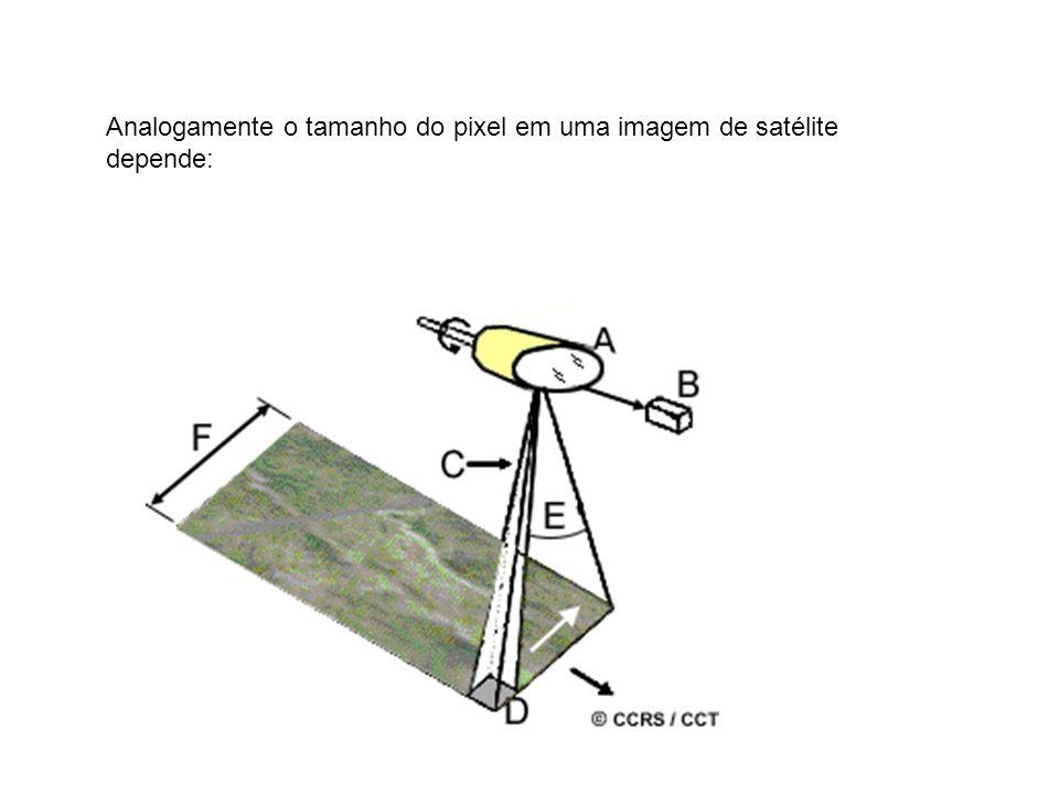 A resolução espacial determina o tamanho do menor objeto que é possível representar na imagem.
