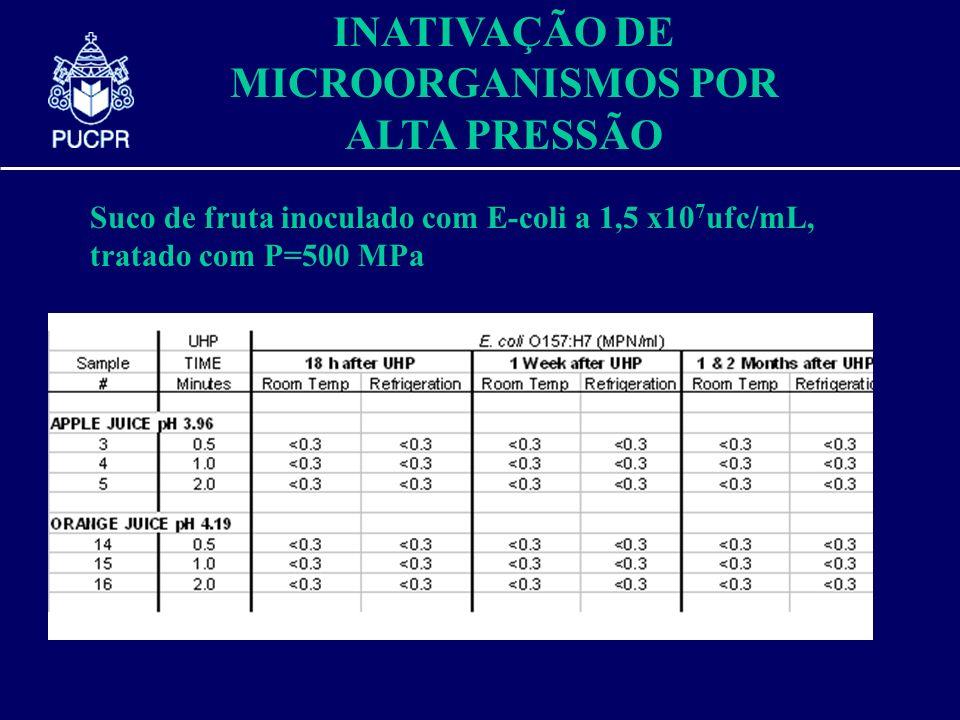 INATIVAÇÃO DE MICROORGANISMOS POR ALTA PRESSÃO Suco de fruta inoculado com E-coli a 1,5 x10 7 ufc/mL, tratado com P=500 MPa