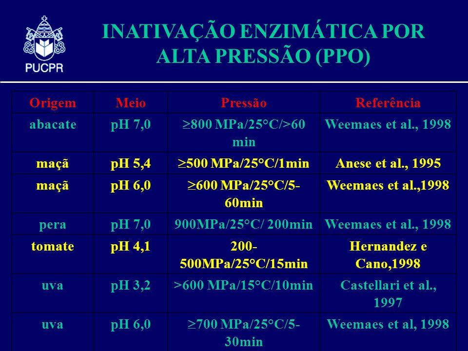 INATIVAÇÃO ENZIMÁTICA POR ALTA PRESSÃO (PPO) OrigemMeioPressãoReferência abacatepH 7,0 800 MPa/25°C/>60 min Weemaes et al., 1998 maçãpH 5,4 500 MPa/25