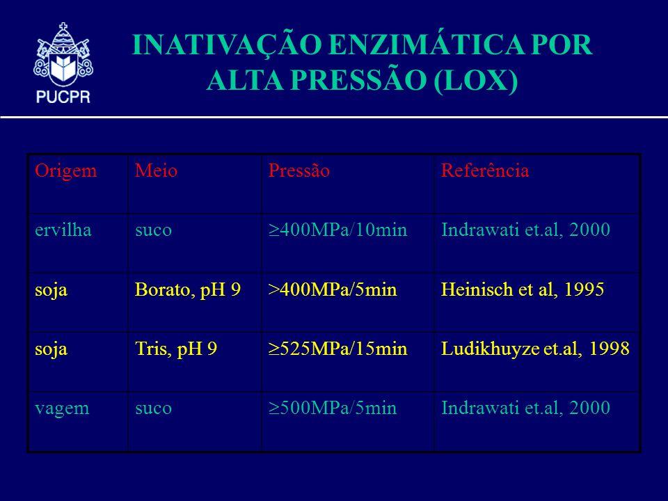 INATIVAÇÃO ENZIMÁTICA POR ALTA PRESSÃO (LOX) OrigemMeioPressãoReferência ervilhasuco 400MPa/10min Indrawati et.al, 2000 sojaBorato, pH 9>400MPa/5minHe