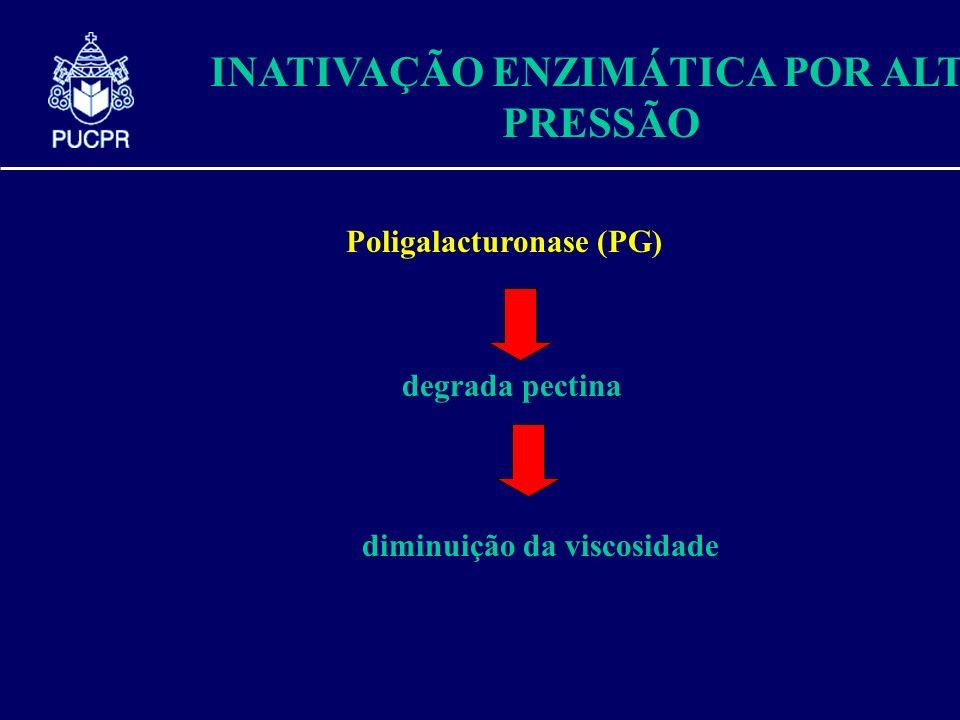 INATIVAÇÃO ENZIMÁTICA POR ALTA PRESSÃO Poligalacturonase (PG) degrada pectina diminuição da viscosidade