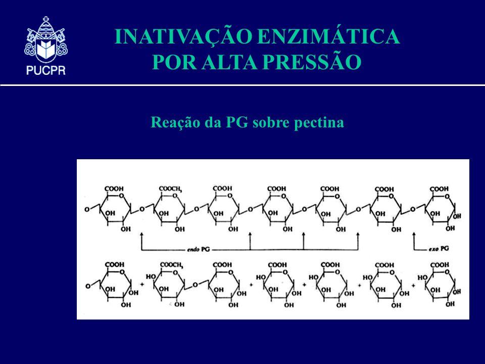 INATIVAÇÃO ENZIMÁTICA POR ALTA PRESSÃO Reação da PG sobre pectina