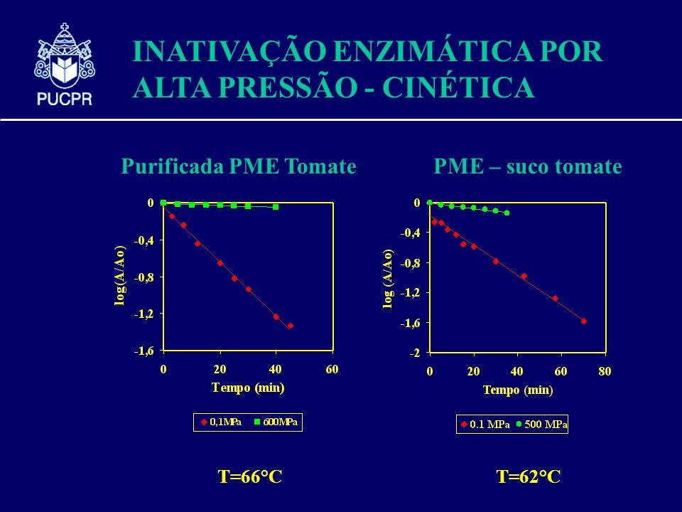 INATIVAÇÃO ENZIMÁTICA POR ALTA PRESSÃO - CINÉTICA Purificada PME TomatePME – suco tomate T=66°CT=62°C