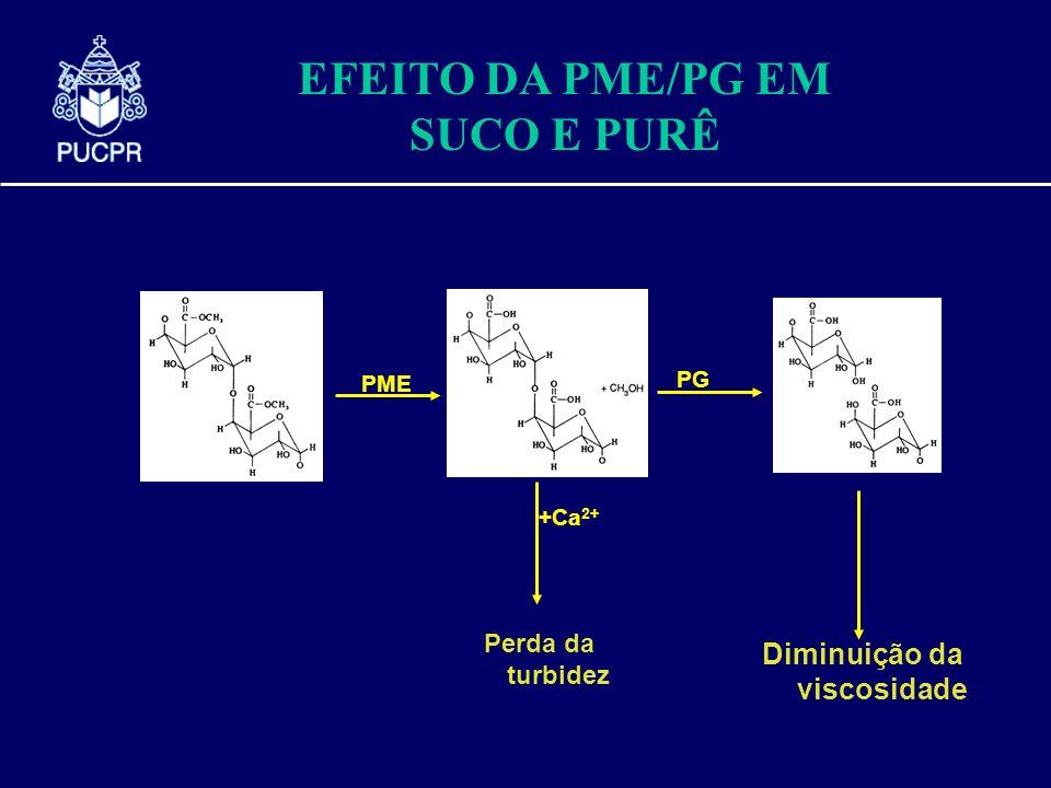 pectin PME +Ca 2+ Perda da turbidez PG Diminuição da viscosidade EFEITO DA PME/PG EM SUCO E PURÊ
