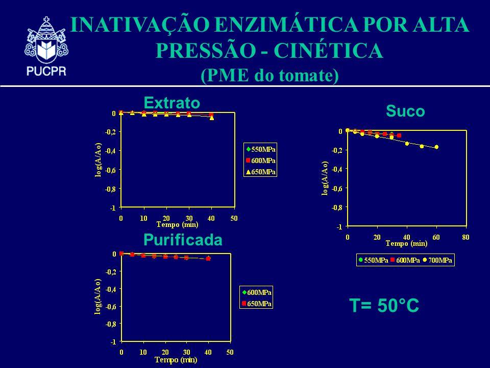 INATIVAÇÃO ENZIMÁTICA POR ALTA PRESSÃO - CINÉTICA (PME do tomate) Extrato Purificada Suco T= 50°C