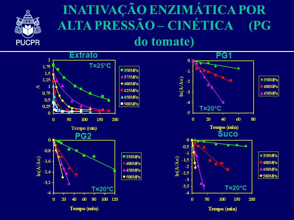 Extrato T=25°C PG1 T=20°C PG2 T=20°C Suco T=20°C INATIVAÇÃO ENZIMÁTICA POR ALTA PRESSÃO – CINÉTICA (PG do tomate)