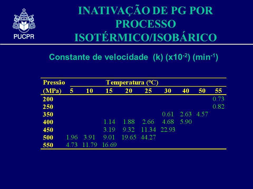 Constante de velocidade (k) (x10 -2 ) (min -1 ) INATIVAÇÃO DE PG POR PROCESSO ISOTÉRMICO/ISOBÁRICO