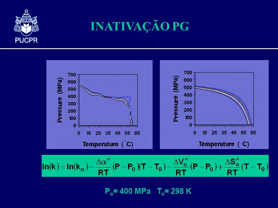 INATIVAÇÃO PG P o = 400 MPa T o = 298 K
