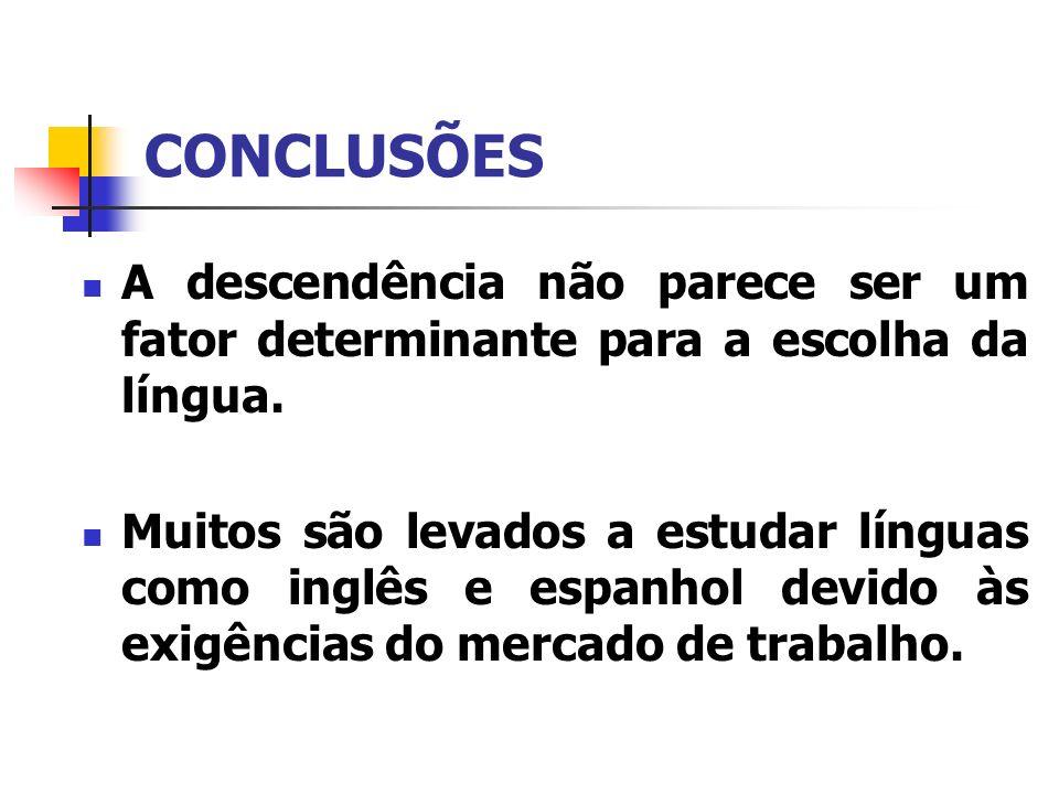 CONCLUSÕES A descendência não parece ser um fator determinante para a escolha da língua. Muitos são levados a estudar línguas como inglês e espanhol d