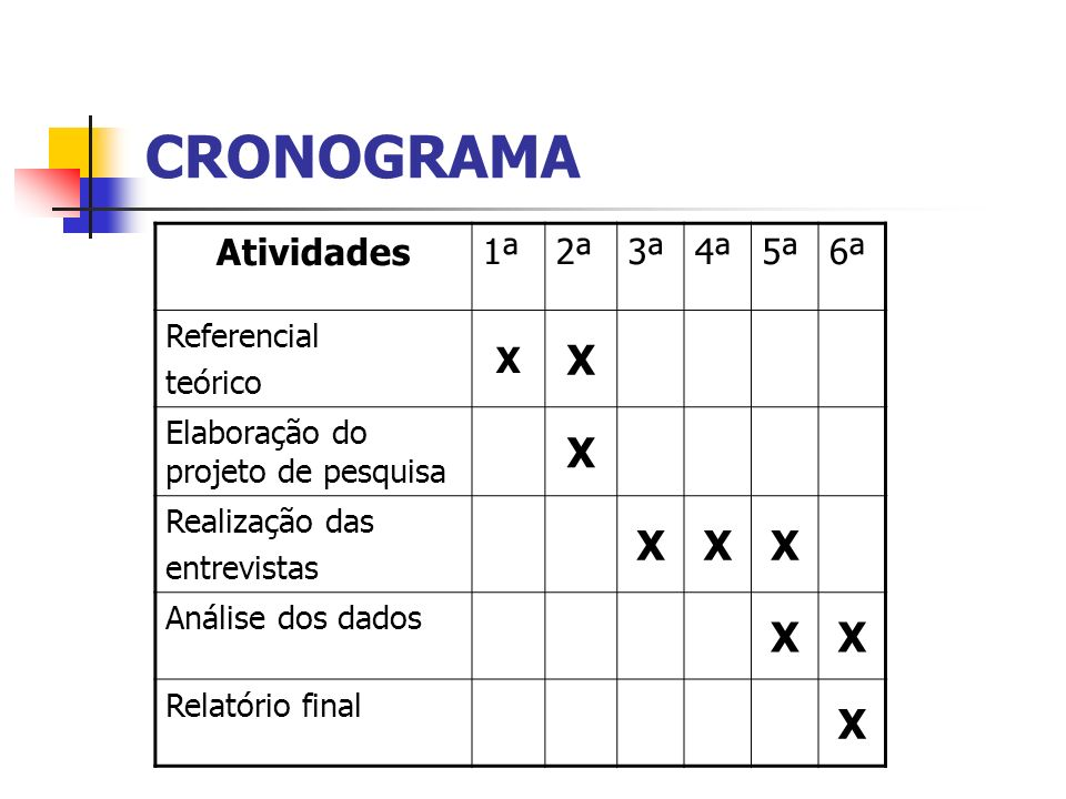 CRONOGRAMA Atividades 1ª2ª3ª4ª5ª6ª Referencial teórico X X Elaboração do projeto de pesquisa X Realização das entrevistas XXX Análise dos dados XX Rel