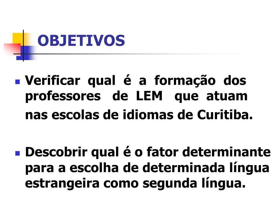 OBJETIVOS Verificar qual é a formação dos professores de LEM que atuam nas escolas de idiomas de Curitiba. Descobrir qual é o fator determinante para