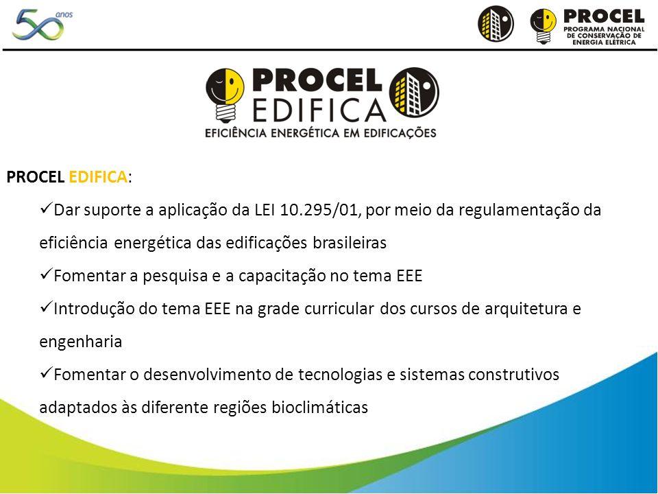 PROCEL EDIFICA: Dar suporte a aplicação da LEI 10.295/01, por meio da regulamentação da eficiência energética das edificações brasileiras Fomentar a p