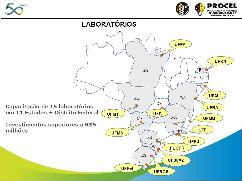 Capacitação de 15 laboratórios em 11 Estados + Distrito Federal Investimentos superiores a R$5 milhões MG BA RS SC MS AL PR RJ RN DF MT PA UFPA UFMT UFMS PUCPR UFSC=2 UFRGS UFPel UFRJ UFF UFBA UFAL UFRN UnB UFMG LABORATÓRIOS