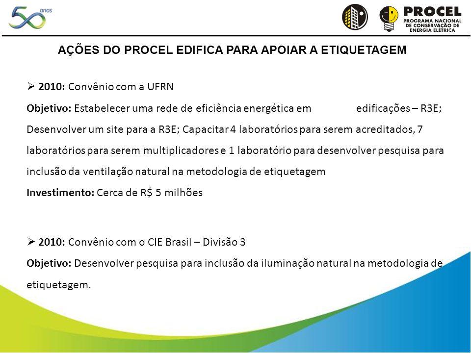 2010: Convênio com a UFRN Objetivo: Estabelecer uma rede de eficiência energética em edificações – R3E; Desenvolver um site para a R3E; Capacitar 4 laboratórios para serem acreditados, 7 laboratórios para serem multiplicadores e 1 laboratório para desenvolver pesquisa para inclusão da ventilação natural na metodologia de etiquetagem Investimento: Cerca de R$ 5 milhões 2010: Convênio com o CIE Brasil – Divisão 3 Objetivo: Desenvolver pesquisa para inclusão da iluminação natural na metodologia de etiquetagem.