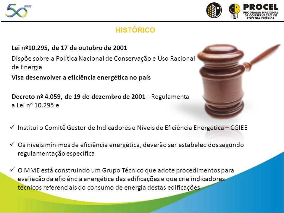 HISTÓRICO Lei nº10.295, de 17 de outubro de 2001 Dispõe sobre a Política Nacional de Conservação e Uso Racional de Energia Visa desenvolver a eficiência energética no país Decreto nº 4.059, de 19 de dezembro de 2001 - Regulamenta a Lei n o 10.295 e Institui o Comitê Gestor de Indicadores e Níveis de Eficiência Energética – CGIEE Os níveis mínimos de eficiência energética, deverão ser estabelecidos segundo regulamentação específica O MME está construindo um Grupo Técnico que adote procedimentos para avaliação da eficiência energética das edificações e que crie indicadores técnicos referenciais do consumo de energia destas edificações