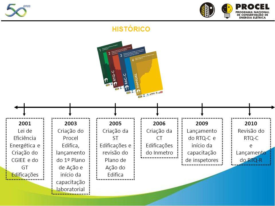 HISTÓRICO 2001 Lei de Eficiência Energética e Criação do CGIEE e do GT Edificações 2003 Criação do Procel Edifica, lançamento do 1º Plano de Ação e início da capacitação laboratorial 2006 Criação da CT Edificações do Inmetro 2009 Lançamento do RTQ-C e início da capacitação de inspetores 2010 Revisão do RTQ-C e Lançamento do RTQ-R 2005 Criação da ST Edificações e revisão do Plano de Ação do Edifica