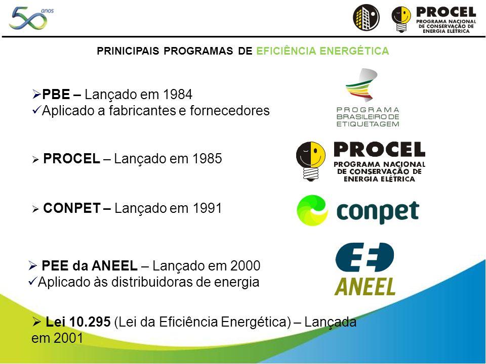 PRINICIPAIS PROGRAMAS DE EFICIÊNCIA ENERGÉTICA PBE – Lançado em 1984 Aplicado a fabricantes e fornecedores PROCEL – Lançado em 1985 CONPET – Lançado em 1991 PEE da ANEEL – Lançado em 2000 Aplicado às distribuidoras de energia Lei 10.295 (Lei da Eficiência Energética) – Lançada em 2001