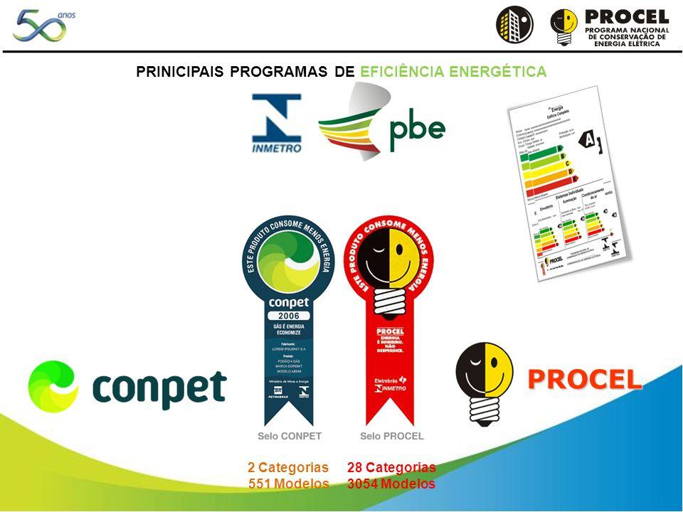 PROCEL 2 Categorias 551 Modelos 28 Categorias 3054 Modelos PRINICIPAIS PROGRAMAS DE EFICIÊNCIA ENERGÉTICA
