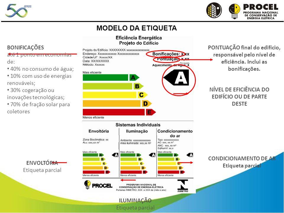 BONIFICAÇÕES até 1 ponto em economias de: 40% no consumo de água; 10% com uso de energias renováveis; 30% cogeração ou inovações tecnológicas; 70% de fração solar para coletores ENVOLTÓRIA Etiqueta parcial ILUMINAÇÃO Etiqueta parcial CONDICIONAMENTO DE AR Etiqueta parcial PONTUAÇÃO final do edifício, responsável pelo nível de eficiência.
