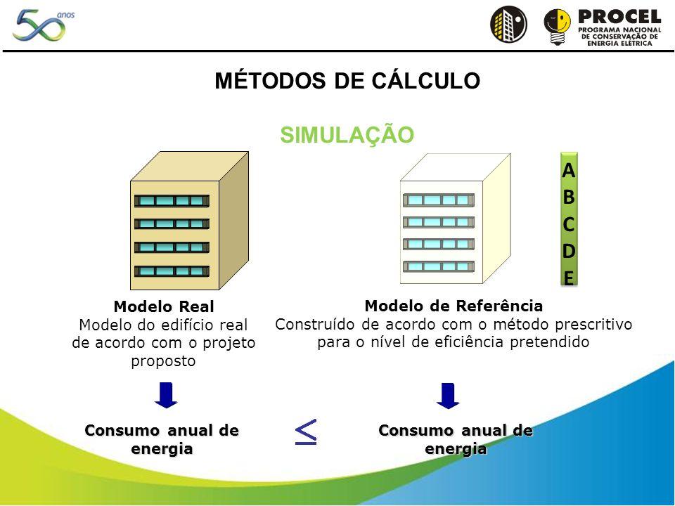 Modelo Real Modelo do edifício real de acordo com o projeto proposto Modelo de Referência Construído de acordo com o método prescritivo para o nível de eficiência pretendido Consumo anual de energia ABCDABCD ABCDEABCDE MÉTODOS DE CÁLCULO SIMULAÇÃO
