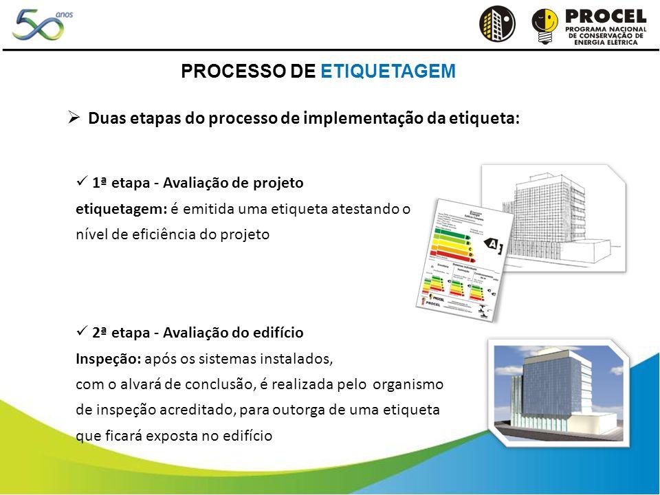 2ª etapa - Avaliação do edifício Inspeção: após os sistemas instalados, com o alvará de conclusão, é realizada pelo organismo de inspeção acreditado,