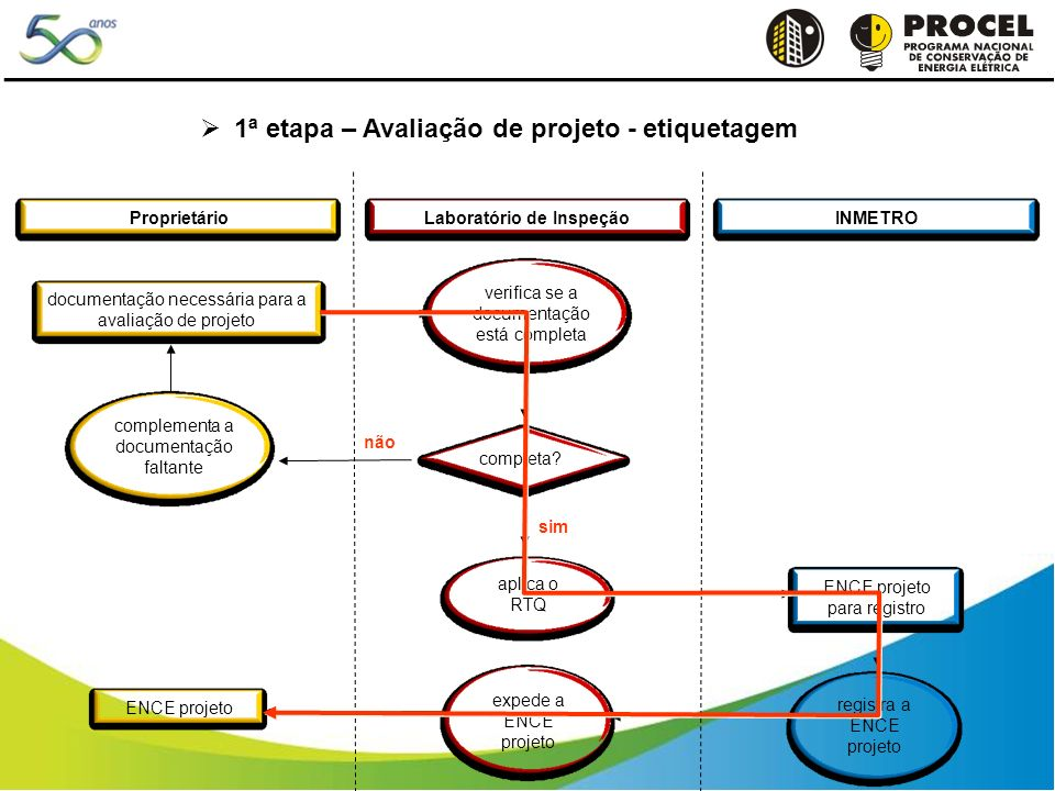 Laboratório de Inspeção 1ª etapa – Avaliação de projeto - etiquetagem ProprietárioINMETRO documentação necessária para a avaliação de projeto verifica se a documentação está completa sim não aplica o RTQ ENCE projeto para registro registra a ENCE projeto ENCE projeto expede a ENCE projeto completa.