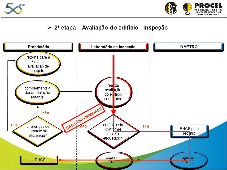 Laboratório de Inspeção ProprietárioINMETRO complementa a documentação faltante ENCE para registro registra a ENCE ENCE expede a ENCE simnão edifício está conforme projeto etiquetado.