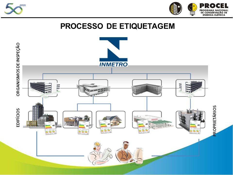 PROCESSO DE ETIQUETAGEM ORGANISMOS DE INSPEÇÃO EDIFÍCIOS PROPRIETÁRIOS
