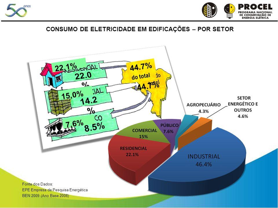Fonte dos Dados: EPE Empresa de Pesquisa Energética BEN 2009 (Ano Base 2008) 22,1% 15,0% 7,6% 44.7% do total CONSUMO DE ELETRICIDADE EM EDIFICAÇÕES – POR SETOR