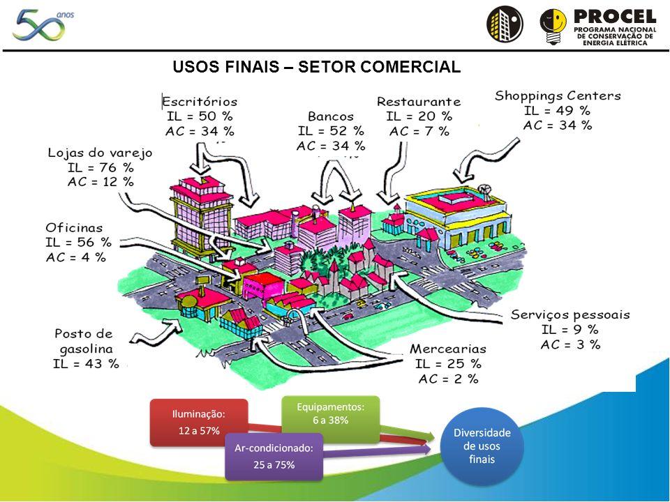 USOS FINAIS – SETOR COMERCIAL