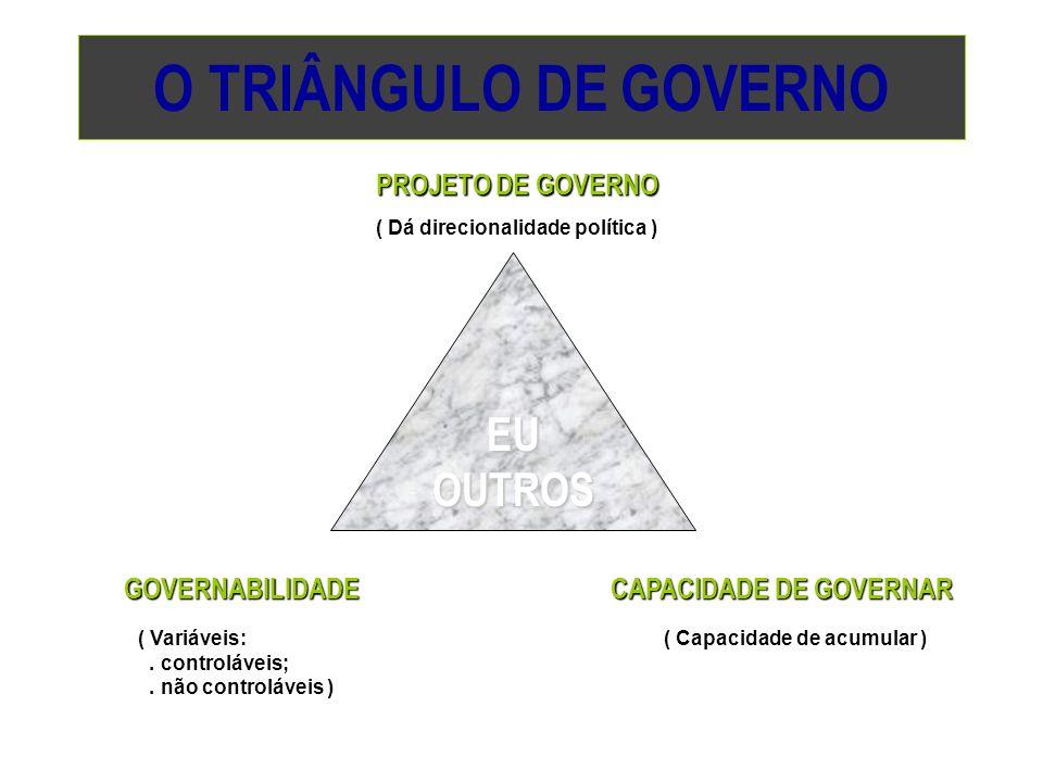 O TRIÂNGULO DE GOVERNO EU OUTROS PROJETO DE GOVERNO GOVERNABILIDADE CAPACIDADE DE GOVERNAR ( Dá direcionalidade política ) ( Variáveis:. controláveis;