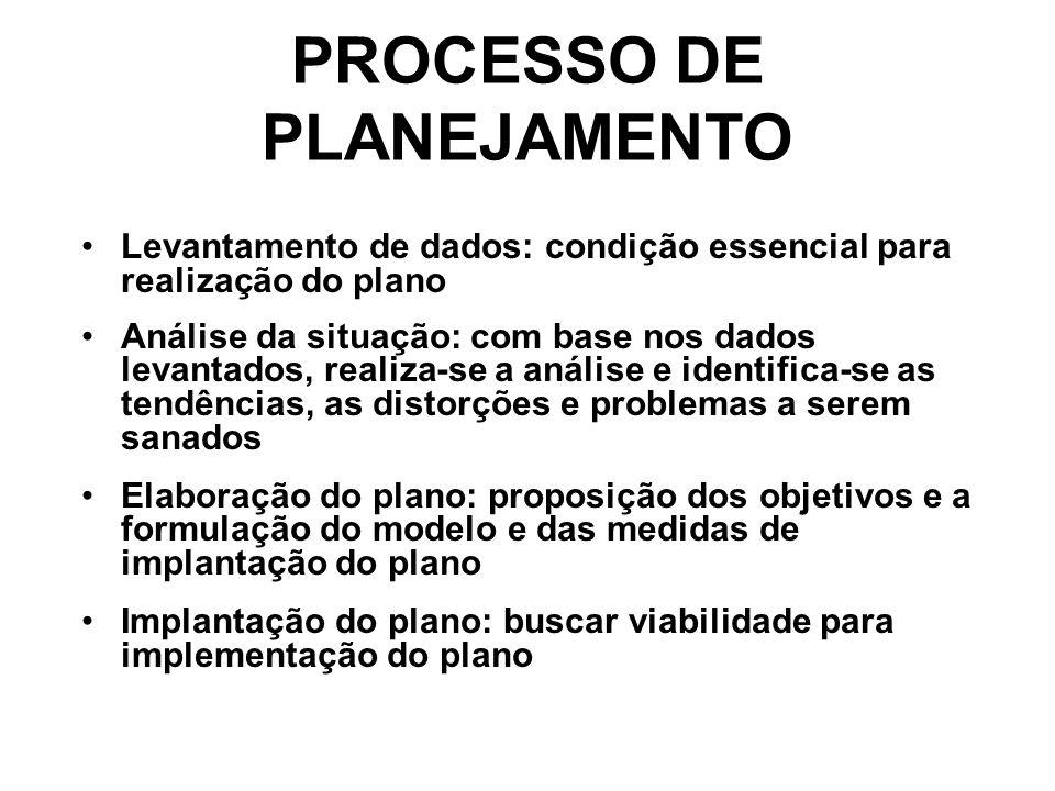 PROCESSO DE PLANEJAMENTO Levantamento de dados: condição essencial para realização do plano Análise da situação: com base nos dados levantados, realiz