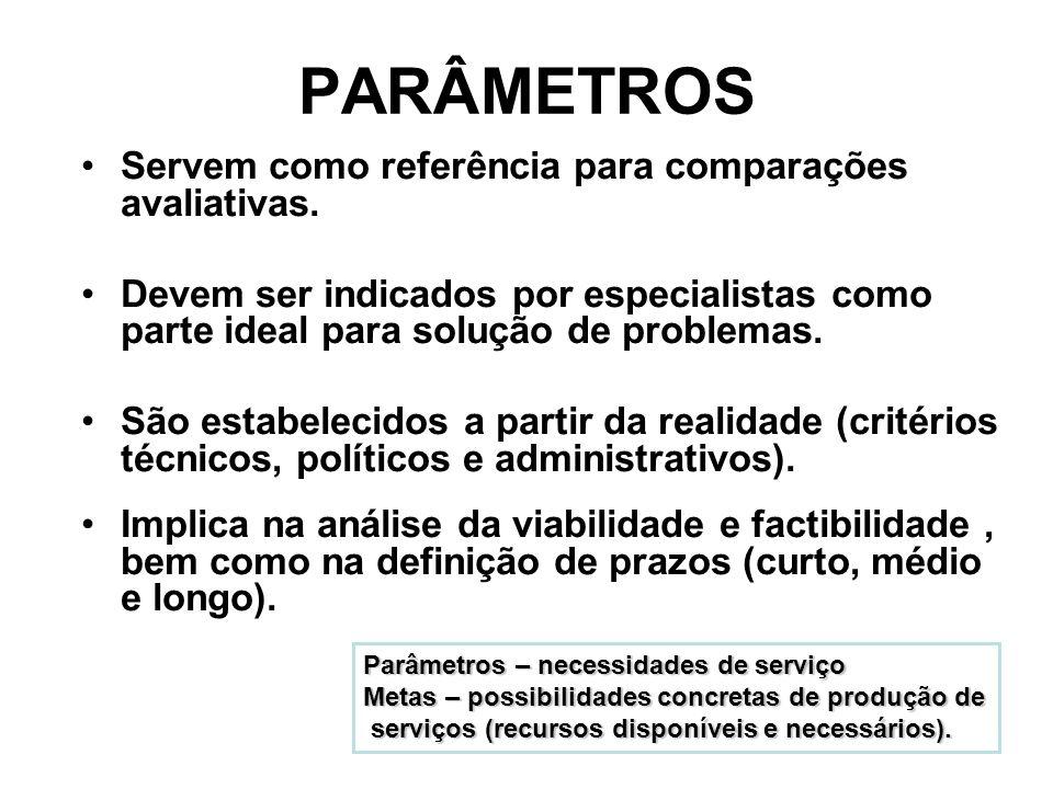 PARÂMETROS Servem como referência para comparações avaliativas. Devem ser indicados por especialistas como parte ideal para solução de problemas. São