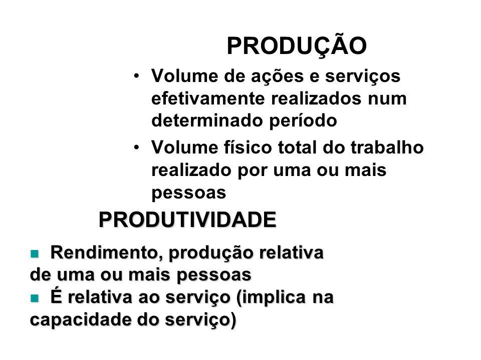 PRODUÇÃO Volume de ações e serviços efetivamente realizados num determinado período Volume físico total do trabalho realizado por uma ou mais pessoas