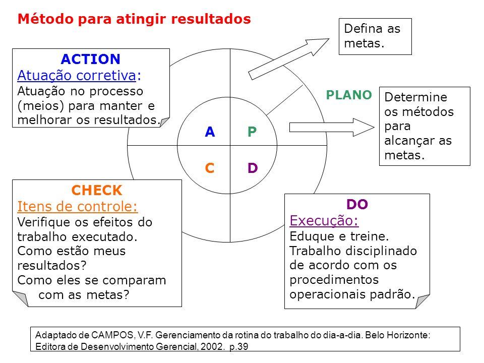 AP CD ACTION Atuação corretiva: Atuação no processo (meios) para manter e melhorar os resultados. CHECK Itens de controle: Verifique os efeitos do tra