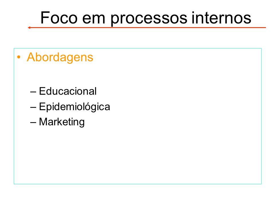 Abordagens –Educacional –Epidemiológica –Marketing Foco em processos internos