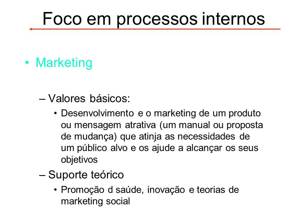 Marketing –Valores básicos: Desenvolvimento e o marketing de um produto ou mensagem atrativa (um manual ou proposta de mudança) que atinja as necessid