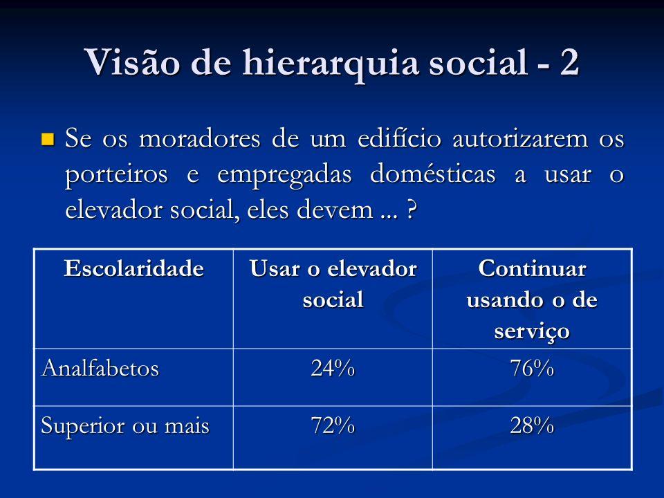 Visão de hierarquia social - 2 Se os moradores de um edifício autorizarem os porteiros e empregadas domésticas a usar o elevador social, eles devem...