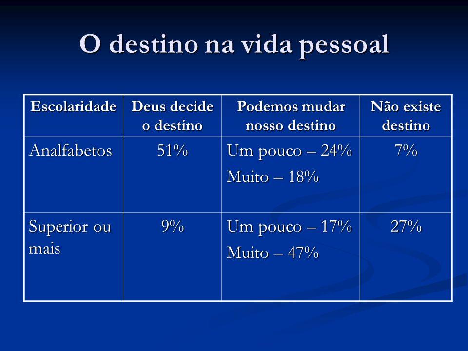 O destino na vida pessoal Escolaridade Deus decide o destino Podemos mudar nosso destino Não existe destino Analfabetos51% Um pouco – 24% Muito – 18%