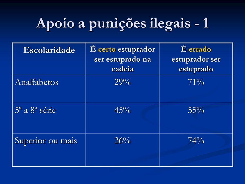 Apoio a punições ilegais - 1 Escolaridade É certo estuprador ser estuprado na cadeia É errado estuprador ser estuprado Analfabetos29%71% 5ª a 8ª série