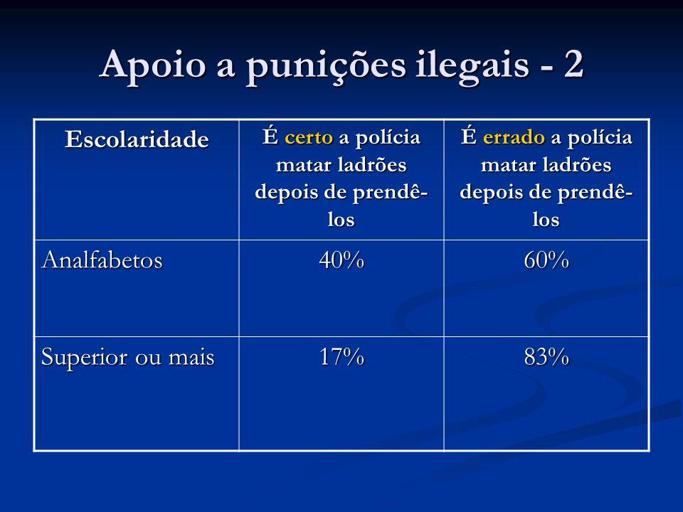 Apoio a punições ilegais - 2 Escolaridade É certo a polícia matar ladrões depois de prendê- los É errado a polícia matar ladrões depois de prendê- los