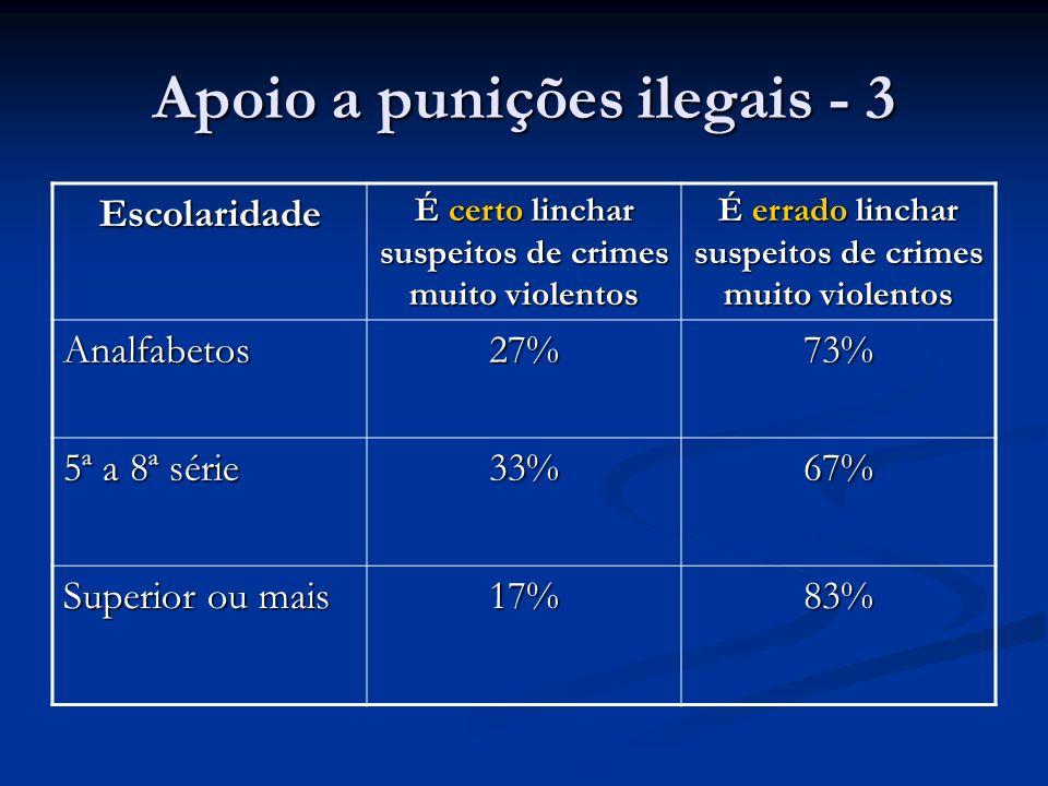 Apoio a punições ilegais - 3 Escolaridade É certo linchar suspeitos de crimes muito violentos É errado linchar suspeitos de crimes muito violentos Ana
