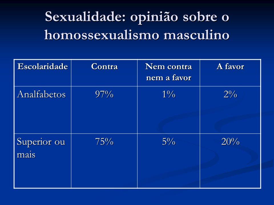 Sexualidade: opinião sobre o homossexualismo masculino EscolaridadeContra Nem contra nem a favor A favor Analfabetos97%1%2% Superior ou mais 75%5%20%