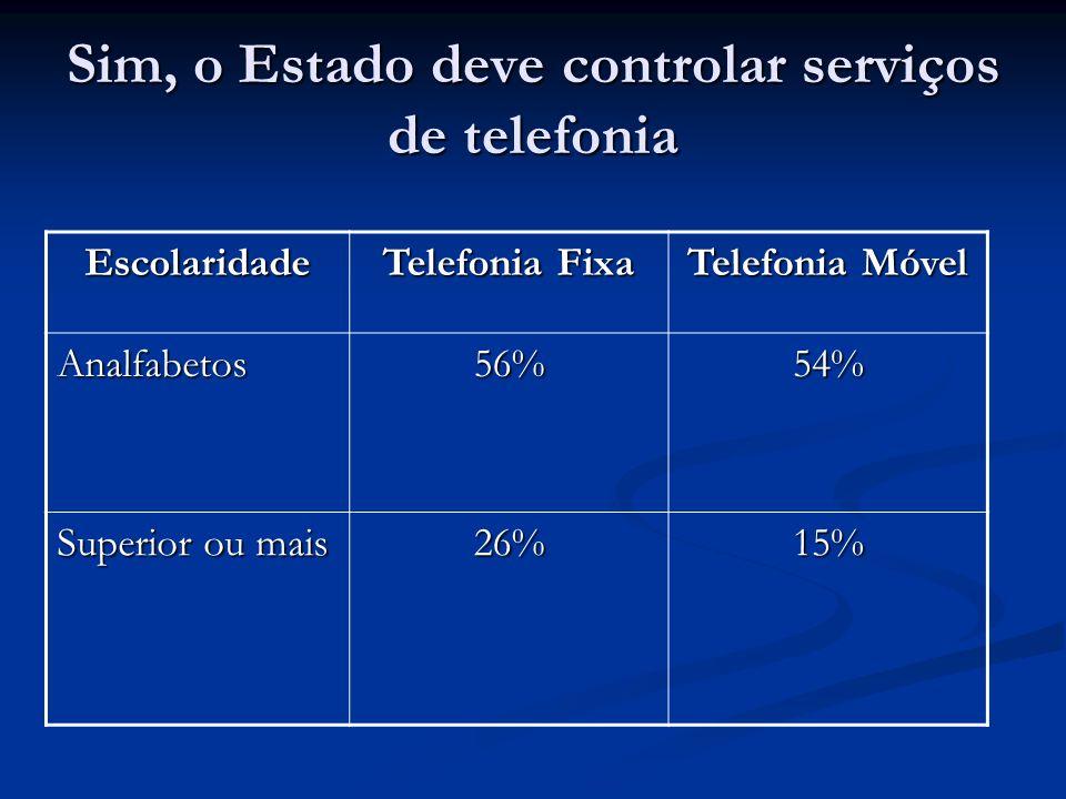 Sim, o Estado deve controlar serviços de telefonia Escolaridade Telefonia Fixa Telefonia Móvel Analfabetos56%54% Superior ou mais 26%15%