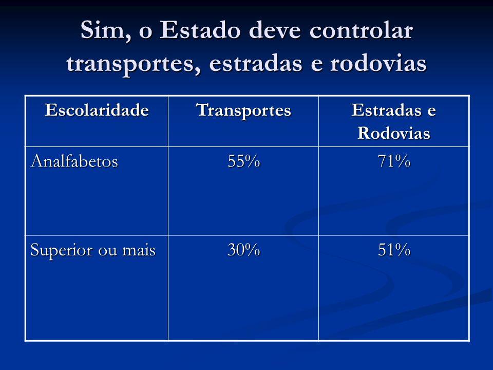Sim, o Estado deve controlar transportes, estradas e rodovias EscolaridadeTransportes Estradas e Rodovias Analfabetos55%71% Superior ou mais 30%51%