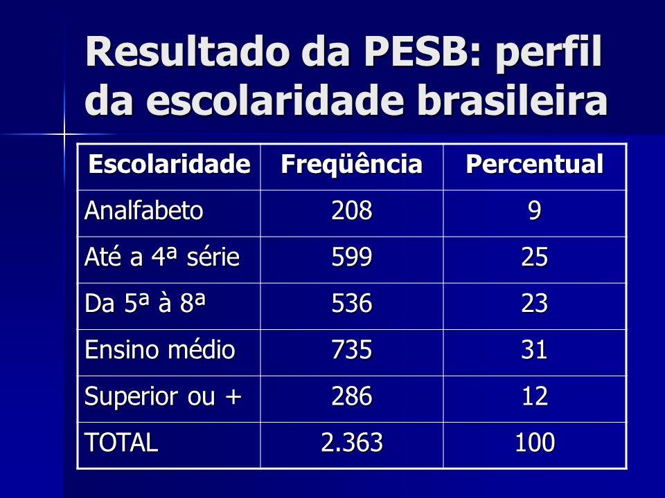 Resultado da PESB: perfil da escolaridade brasileira EscolaridadeFreqüênciaPercentual Analfabeto2089 Até a 4ª série 59925 Da 5ª à 8ª 53623 Ensino médi