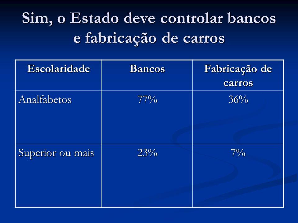Sim, o Estado deve controlar bancos e fabricação de carros EscolaridadeBancos Fabricação de carros Analfabetos77%36% Superior ou mais 23%7%