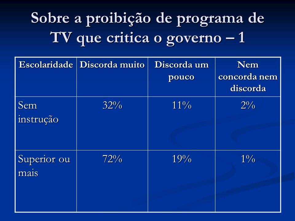 Sobre a proibição de programa de TV que critica o governo – 1 Escolaridade Discorda muito Discorda um pouco Nem concorda nem discorda Sem instrução 32